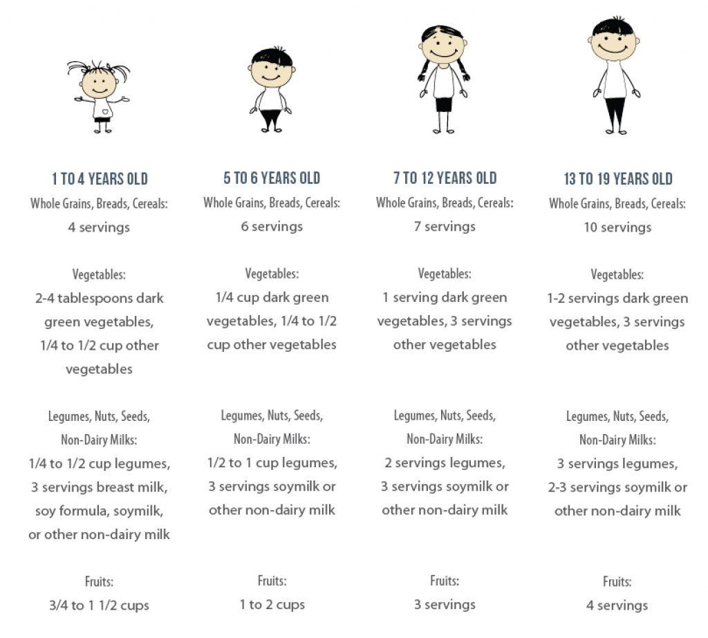 Plant-based Nutrition For Children