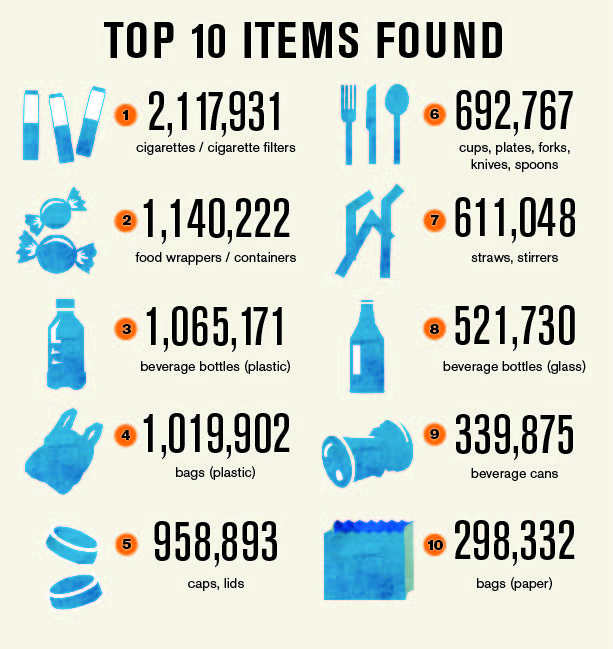 plastic_top-10-items-found