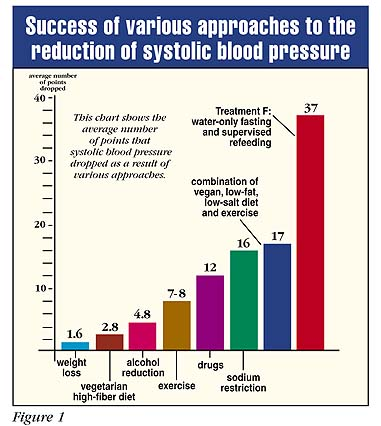 The Truth About High Blood Pressure Naked Food Magazine