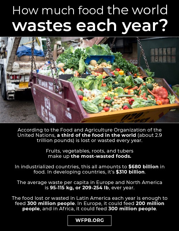 Food Waste | WFPB.ORG