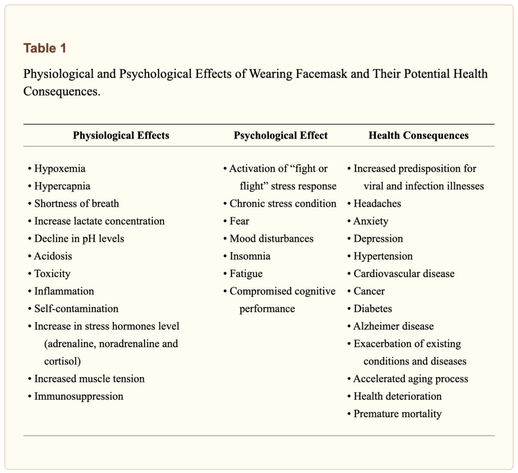 Table 1 - Effects of Wearing Masks